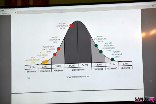 Strategia budowania bieszczadzkiej marki 4 630x420 - Strategia budowania bieszczadzkiej marki