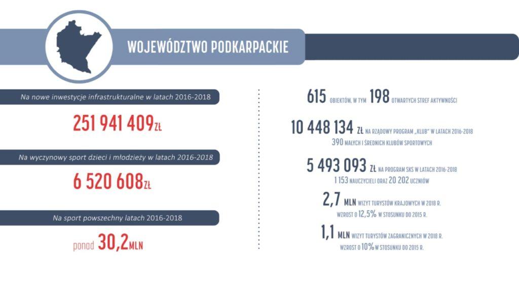 foto2 1024x575 - Tomasz Poręba: Ministerstwo Sportu wyasygnowało 252 mln zł na podkarpacką infrastrukturę sportową