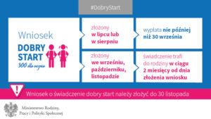 "grafy Dobry Sart 03 300x169 - ""Dobry start"" i ""500+"" w Sanoku"