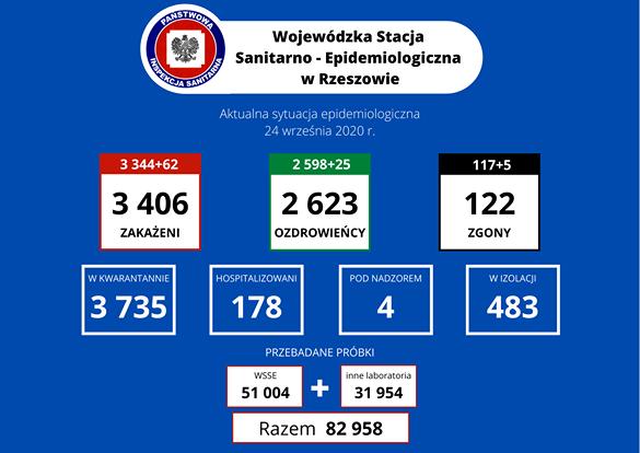 Zmarły dwie kobiety z powiatu sanockiego - Komunikat Podkarpackiego Państwowego Wojewódzkiego Inspektora Sanitarnego dotyczący sytuacji epidemiologicznej SARS-CoV-2 z dnia 24.09.2020 r.