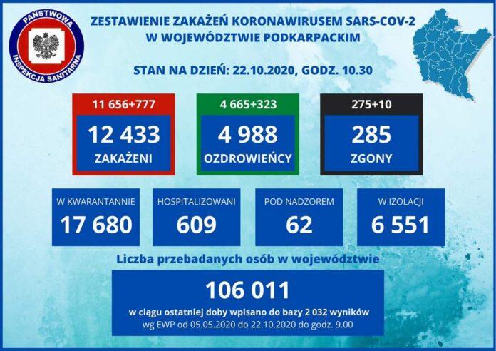 35 zakażeń koronawirusem w powiecie sanockim, jeden zgon