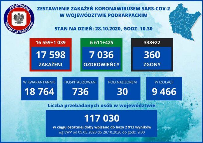 Prawie 100 zakażeń koronawirusem w powiecie sanockim! Dwie osoby zmarły.