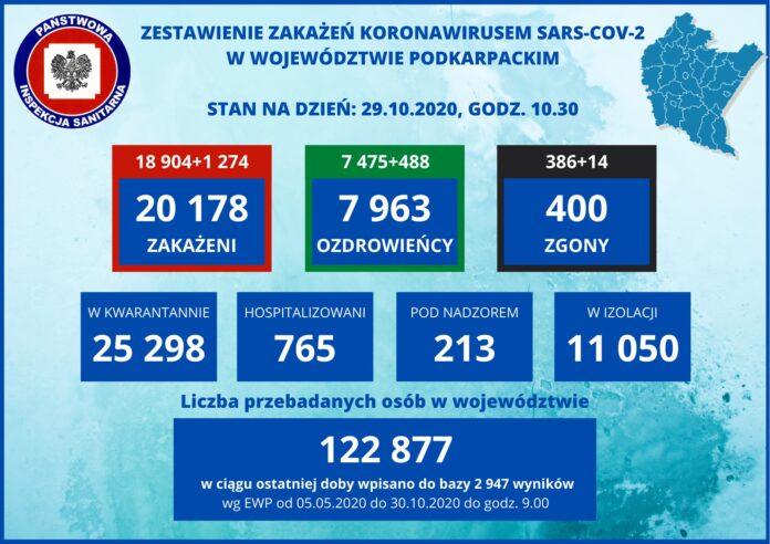 30.10.2020 r. Komunikat Podkarpackiego Państwowego Wojewódzkiego Inspektora Sanitarnego dotyczący sytuacji epidemiologicznej SARS-CoV-2 na terenie województwa podkarpackiego. Obecnie na terenie województwa podkarpackiego pod nadzorem pozostaje 213 osób, 25 298 poddanych jest kwarantannie, a w izolacji przebywa 11 050 osób. Aktualnie z potwierdzonym COVID-19 hospitalizowanych jest 765 osób. Badaniami laboratoryjnymi potwierdzono 20 178 przypadków zakażenia koronawirusem SARS-CoV-2, 7 963 osób zwolniono z izolacji. Odnotowano 400 zgonów. Z przykrością informujemy, że w dniach 21, 22, 25 – 29 października br. zmarło 14 mieszkańców województwa podkarpackiego: • 7 kobiet – z powiatu bieszczadzkiego (72), brzozowskiego (83), dębickiego (61), jasielskiego (57), przeworskiego (90), ropczycko-sędziszowskiego (83) i strzyżowskiego (81), • 7 mężczyzn – z powiatu brzozowskiego (46), dębickiego (76), jasielskiego (86), łańcuckiego (73), niżańskiego (88), rzeszowskiego (53) i z miasta Rzeszów (71). Kolejne 488 osób, które wyzdrowiały/zwolniono z izolacji to mieszkańcy 21 powiatów województwa podkarpackiego. Nowe 1 274 potwierdzone przypadki wg powiatów: • 22 – bieszczadzki • 51 – brzozowski • 77 – dębicki • 66 – jarosławski • 51 – jasielski • 42 – kolbuszowski • 18 – miasto Krosno • 36 – krośnieński • 28 – leski • 73 – leżajski • 28 – lubaczowski • 52 – łańcucki • 100 – mielecki • 42 – niżański • 39 – miasto Przemyśl • 32 – przemyski • 51 – przeworski • 38 – ropczycko-sędziszowski • 155 – miasto Rzeszów • 65 – rzeszowski • 52 – sanocki • 50 – stalowowolski • 60 – strzyżowski • 8 – miasto Tarnobrzeg • 38 – tarnobrzeski Liczba przebadanych mieszkańców województwa podkarpackiego (wyniki wpisane do bazy EWP) do 30.10.2020r. do godz. 9.00 – 122 877 (w ciągu ostatniej doby wpisano do bazy 2 947 wyników).