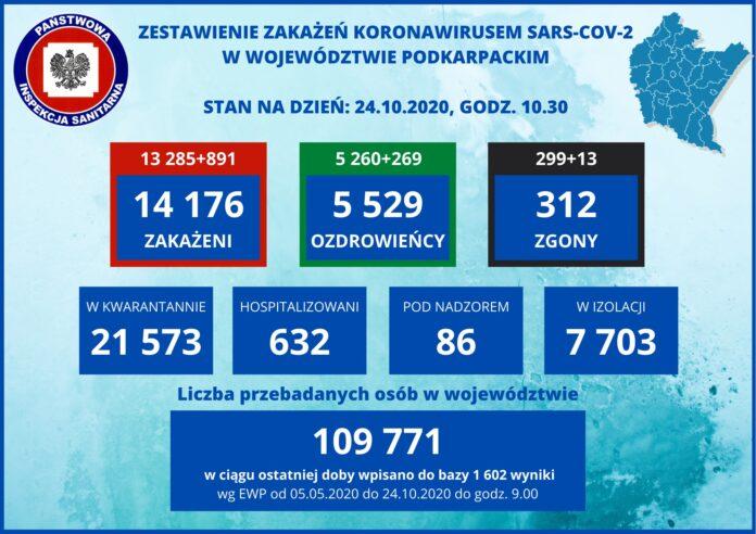 96 nowych przypadków w powiecie sanockim