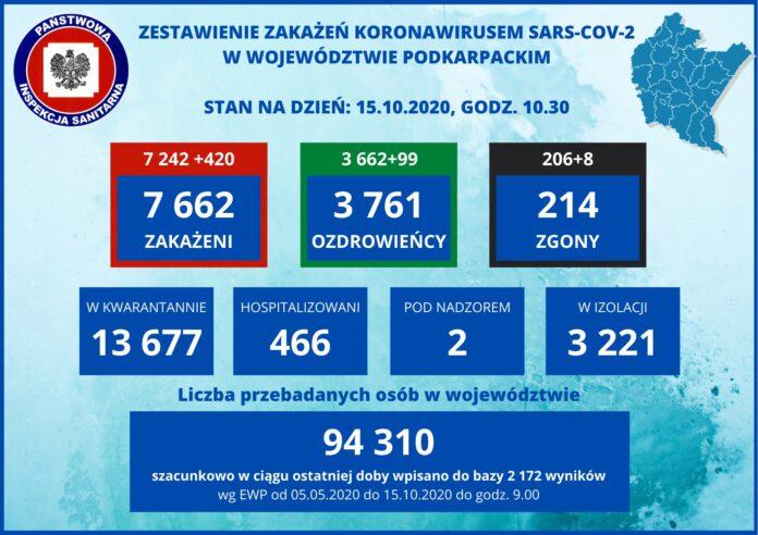 Powiat sanocki - 42 nowe zakażenia, jeden zgon