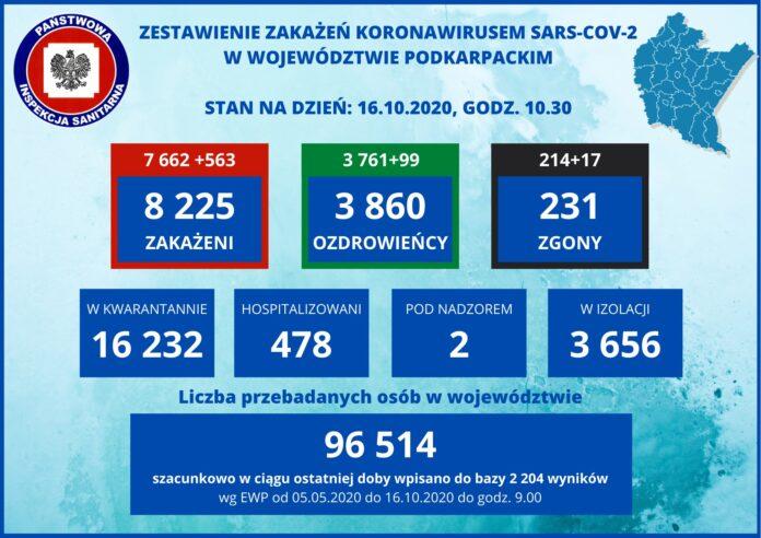 Powiat sanocki - 55 nowych przypadków zakażeń