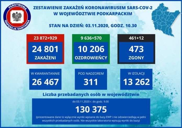 43 zakażenia, jeden zgon w powiecie sanockim