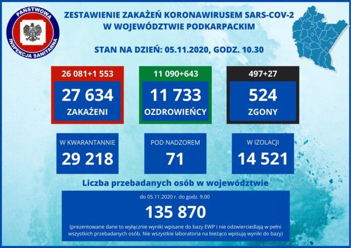 8 zgonów, 23 zakażenia - powiat sanocki