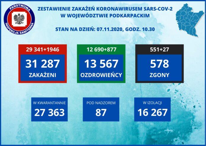 48 nowych zakażeń - powiat sanocki