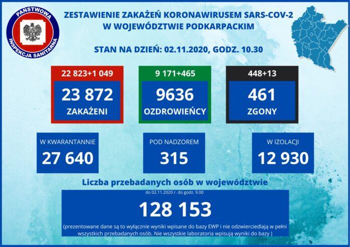 31 osób zakażonych w powiecie sanockim